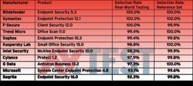Cel mai bun antivirus este romanesc - Bitdefender